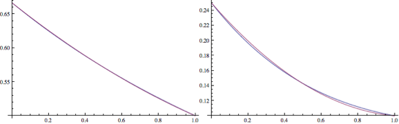 Figure 1: Comparison between original and quadratic fit for 2nd and 3rd bands (left, right).